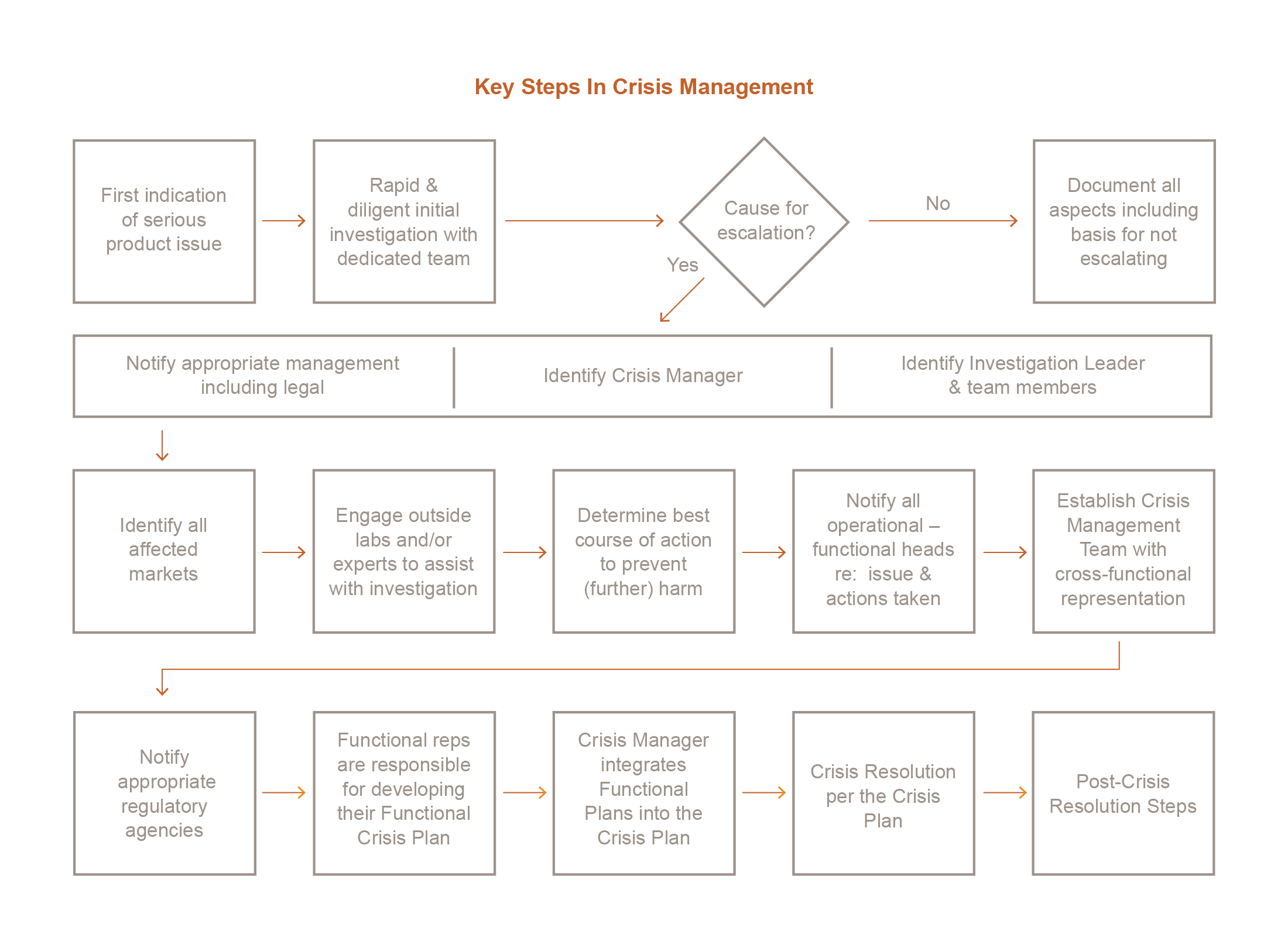 RCA Crisis Playbook_Product Failures White Paper - Chart-01