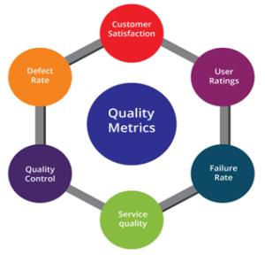 quality metrics journey
