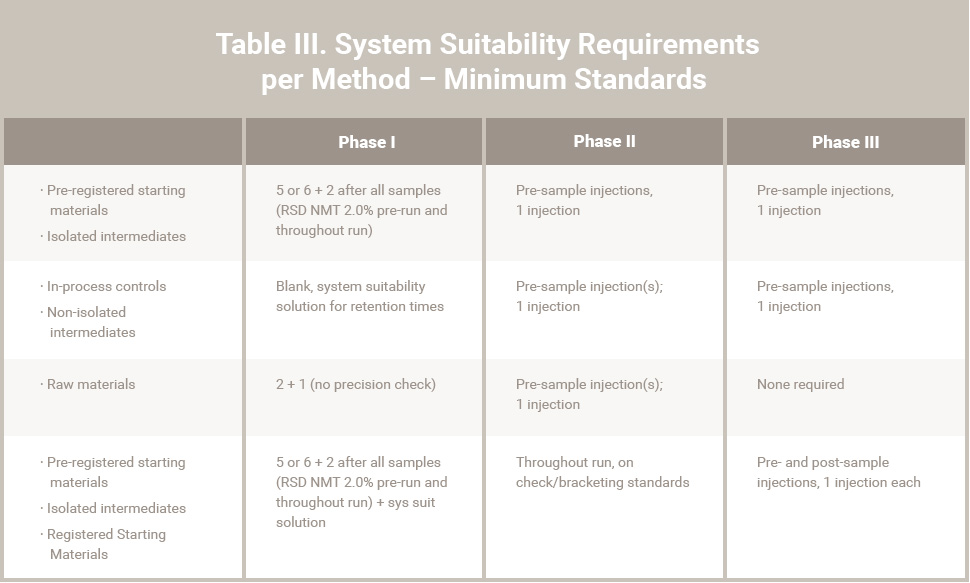 Table III. System Suitability Requirements per Method – Minimum Standards