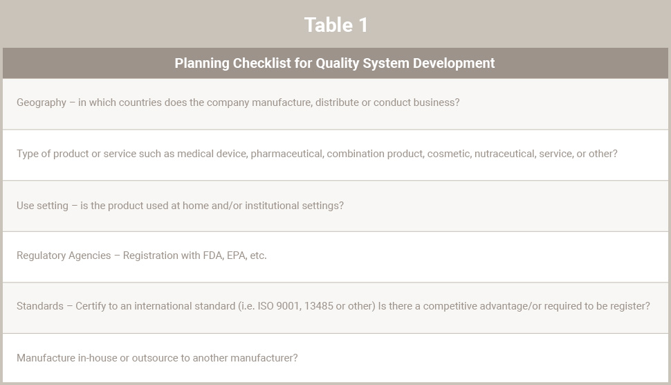 Table 1 - Planning Checklist for Quality System Development