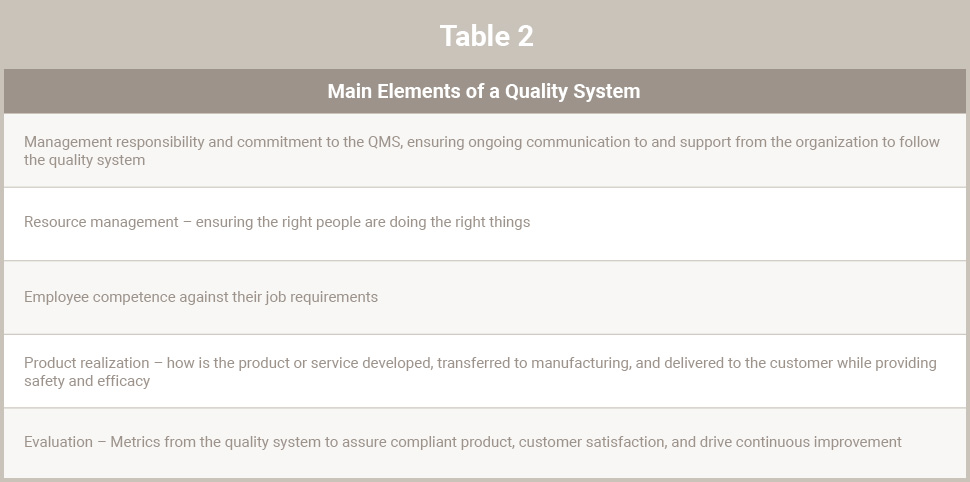 Table 2 - Main Elements of a Quality System