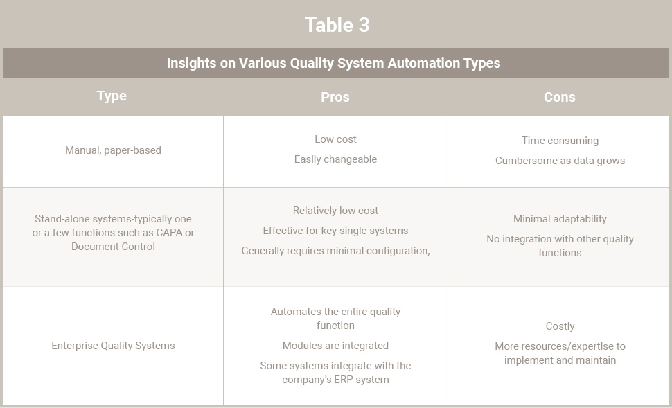 Table 3 - Insights on Various Quality System Automation Types