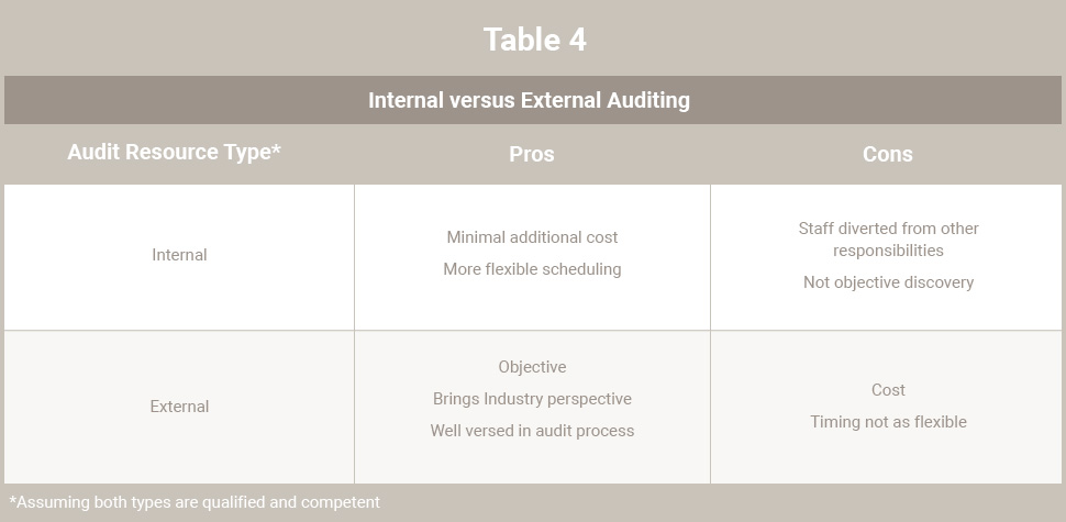 Table 4 - Internal versus External Auditing