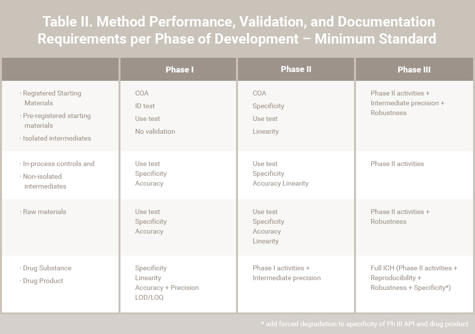 Table II. Method Performance, Validation, and Documentation Requirements per Phase of Development – Minimum Stan