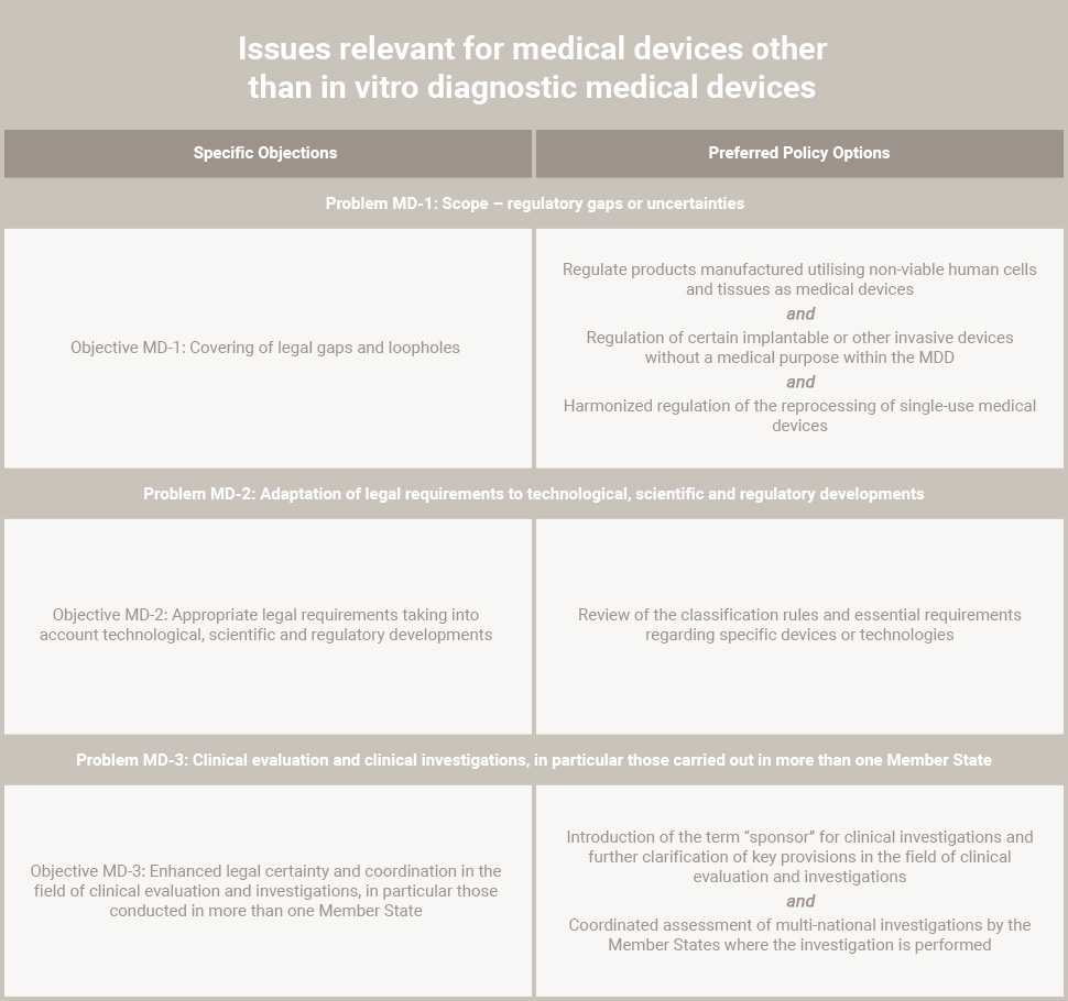 Issues relevant for medical devices other than in vitro diagnostic medical devices