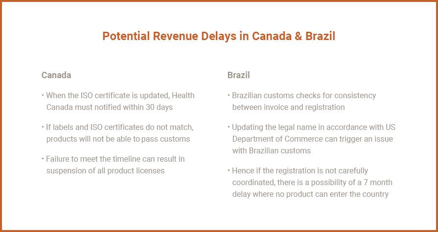 Potential Revenue Delays in Canada & Brazil