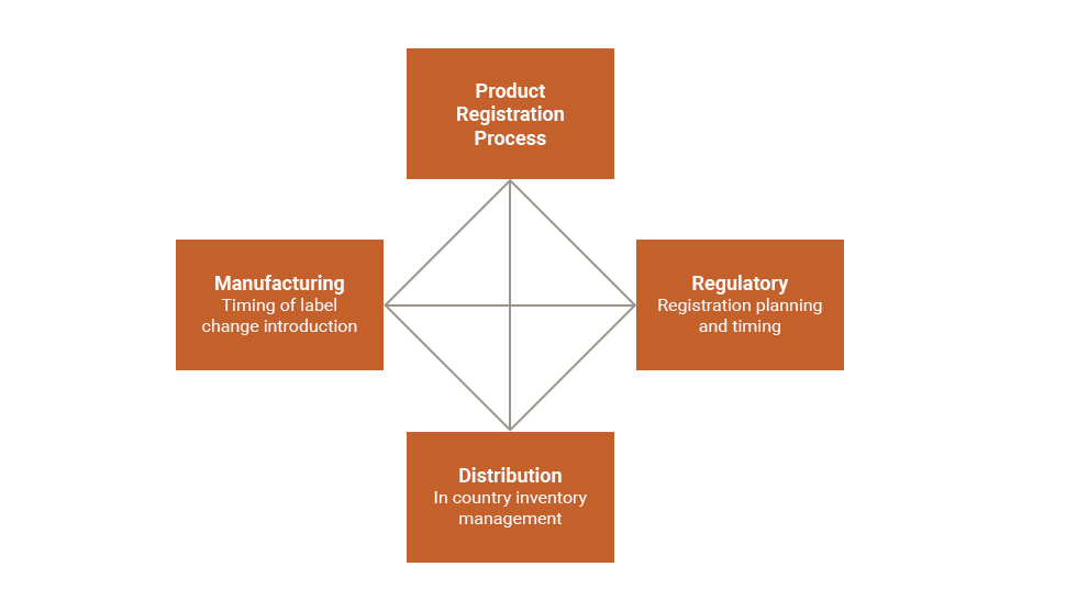Product Registration Process
