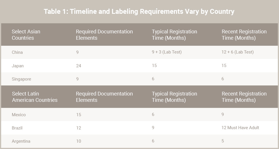 Table 1: Timeline and Labeling Requirements Vary by Country